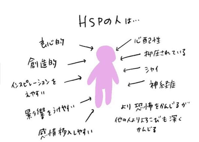 HSPの人