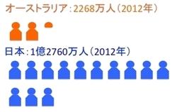 日豪人口.jpg