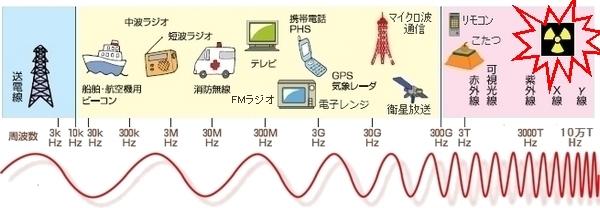 有害周波数放射能.jpg