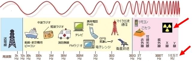桁違いに高い電磁波放射能.jpg