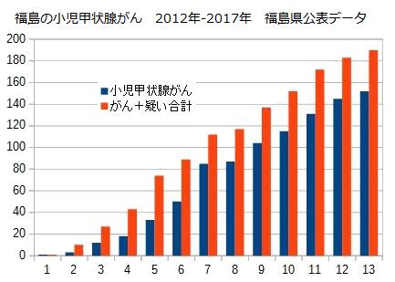 福島の小児甲状腺がん-2012-2017-福島県公表データ.png