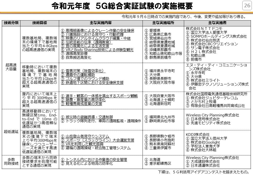 5G実証試験R1.png